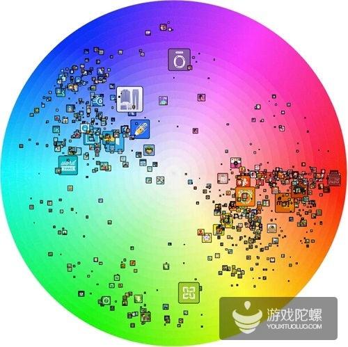 免费榜前200位iPad应用图标颜色分布图
