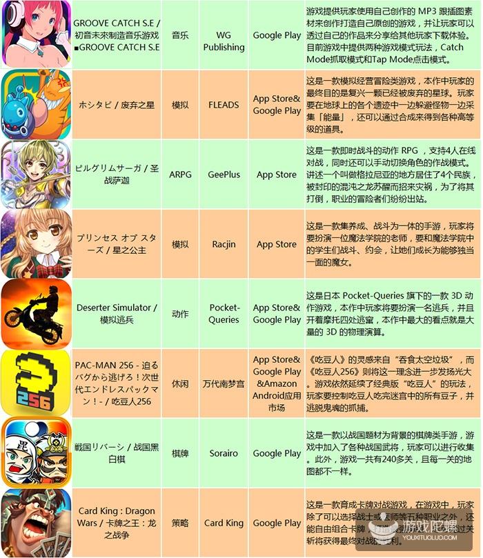 日本一周新游:《太极熊猫》登iOS免费榜第3,日本大打情怀牌