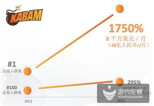 今年全球移动市场涨幅超300% 中国游戏市场规模有望超美国