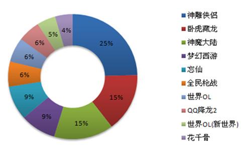 魔游游7月数据:《神雕侠侣》帐号交易额近16万 同比下降约20%