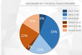 美国iOS游戏畅销榜Top20社交博彩游戏达7款 46%玩家付费
