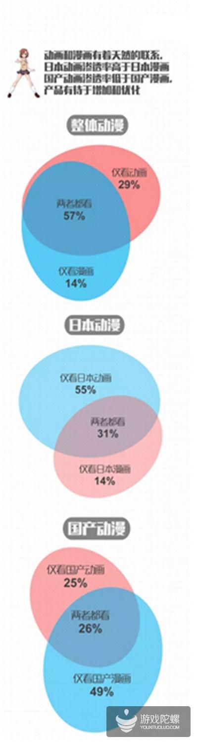 66.8%的重合率!很多二次元用户都在玩游戏