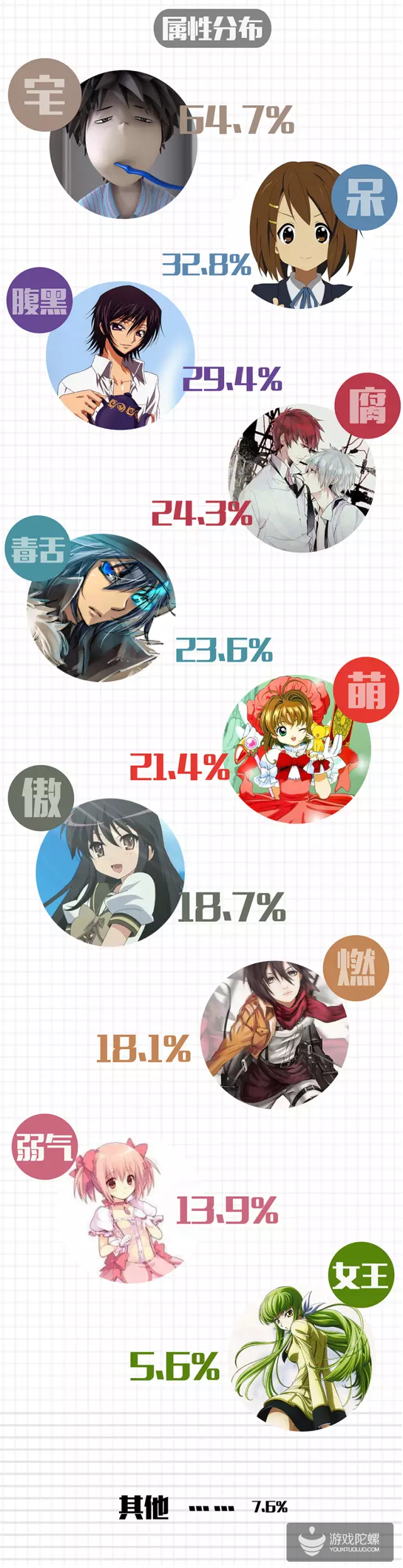 中国二次元用户报告:男女六四分 超80%是学生党