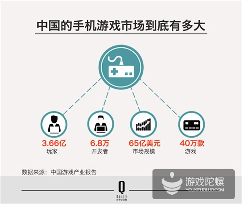 四年翻6倍的中国手游产业,发展中还存在什么问题?