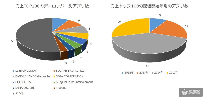 日本之变:上线30天,2013年可进TOP30,两年后却只到TOP80