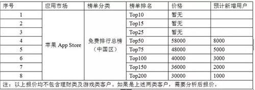 TOP50一天5.8万 揭秘刷榜行业暴利产业链
