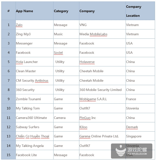 全球移动互联网市场数据大揭秘之越南篇