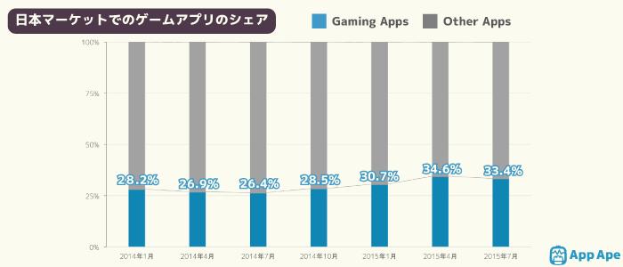手游在应用市场地位升高,日本手游启动频率增长22%