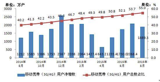 工信部最新数据:4G用户达2.77亿,手机上网用户9亿,人口红利已近顶