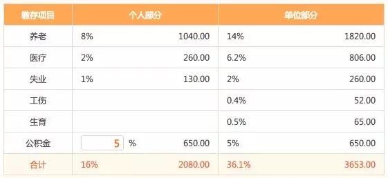 产品经理的计算题:在深圳做一个App需要100万
