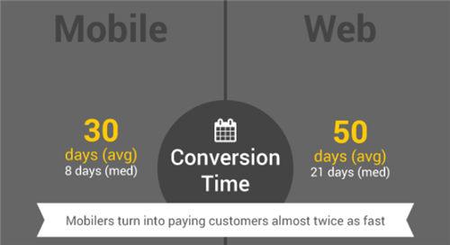 Optimove:移动社交博彩游戏玩家平均30天发生付费行为