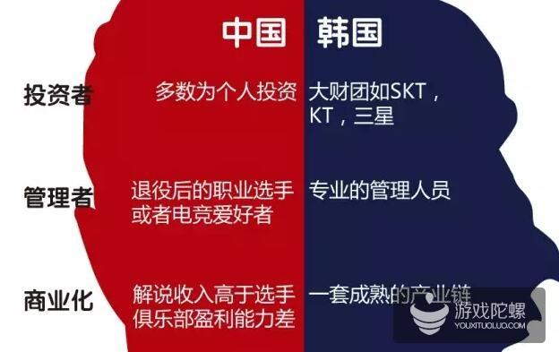 王思聪上亿投资将打水漂?中韩对比之下中国电竞市场的三大问题