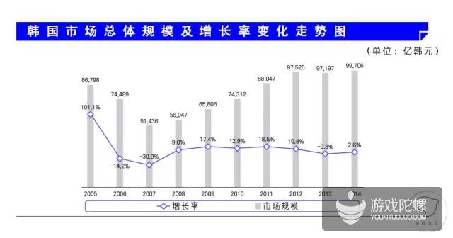 2015韩国游戏产业白皮书:14年手游占29.2%,同比增长25.2%