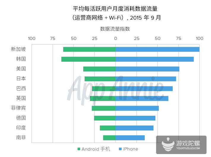 App Annie:韩国、新加坡用户平均数据使用超美国70%