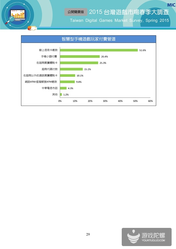 2015台湾春季报告:玩家付费率46.9%,平均付费148.5元