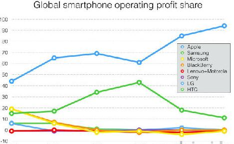数据报告:Q3季度苹果占全球智能手机利润达94%