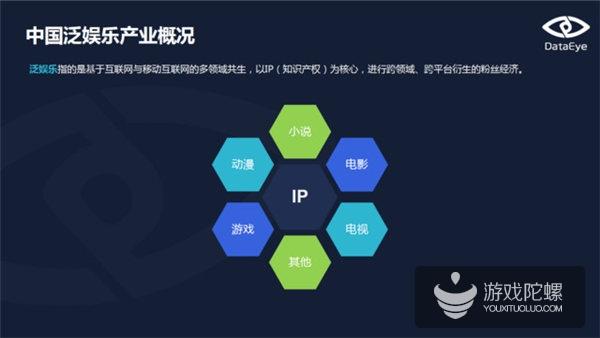 DataEye10月报告:IP网游产品占比48%,仅7%为正版授权