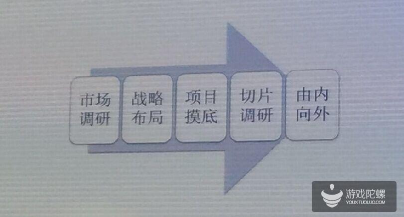 腾讯李新平:以《热血传奇》为例揭秘腾讯的用户获取方式