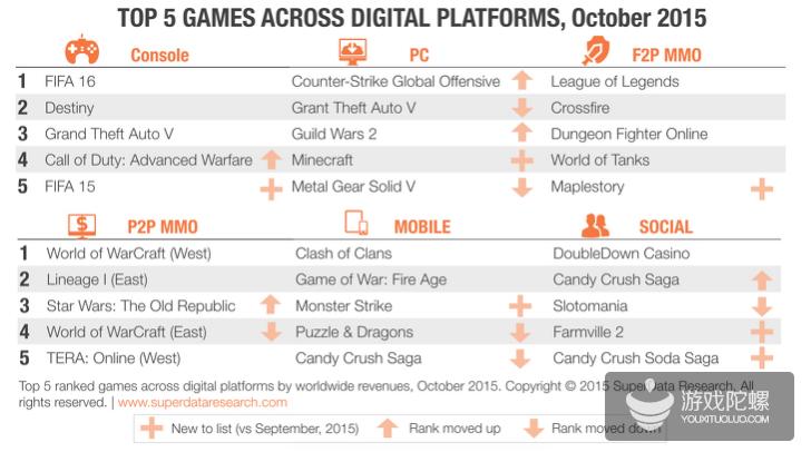 SuperData:10月全球移动游戏收入21亿美元 同比增长7%