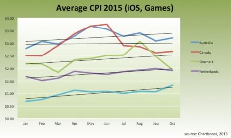 2015年1月-10月,澳大利亚、加拿大、丹麦和荷兰iOS游戏CPI变化趋势