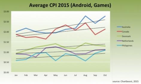 2015年1月-10月,澳大利亚、加拿大、丹麦、荷兰和菲律宾安卓游戏CPI变化趋势