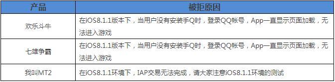 """腾讯iOS预审团队分享:被苹果拒绝100多次,一半原因是""""IAP异常"""""""