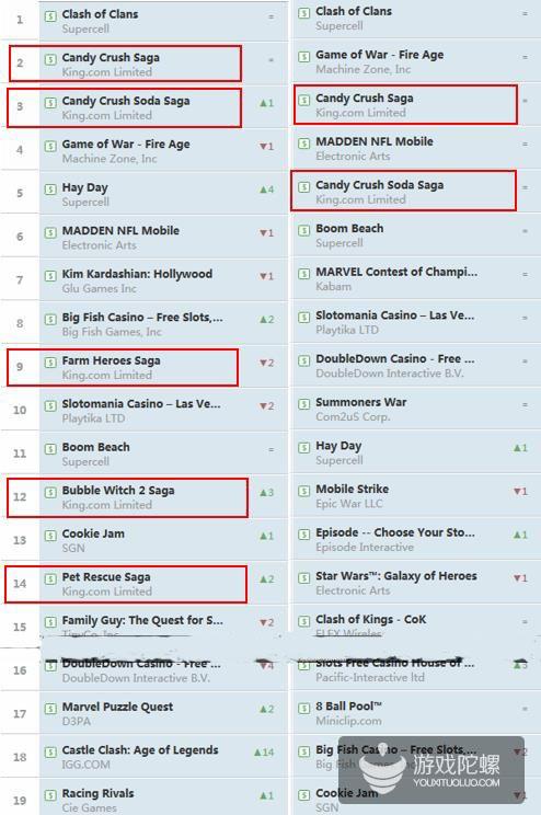 美国iOS畅销榜的一年:50%游戏跌出Top20 四类游戏成割据之势