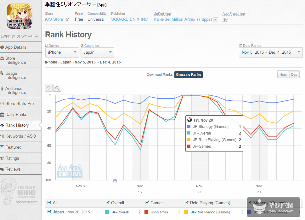 二次元新高!《乖离性百万亚瑟王》先后进入中日畅销榜TOP3之内