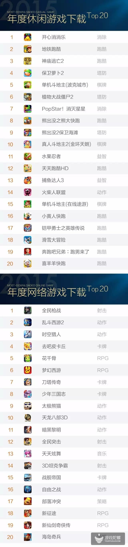 联想游戏·2015年度榜单公布:《开心消消乐》登顶年度休闲下载榜