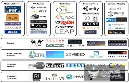 一张图看懂整个VR产业链