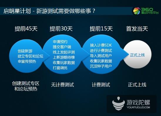 360梁志辉:如何跟360一起做百万级的游戏预约
