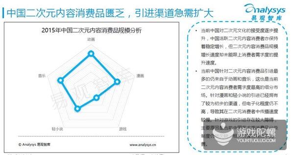 2015中国二次元产业研究报告:边缘内容消费者将达4970万人