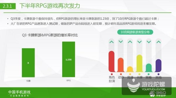 360游戏张斌解读绿皮书:RPG PK卡牌、影游联动、移动电竞潮中,我们该怎么做?
