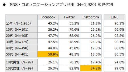 日本:超过1/3中老年人是手游玩家