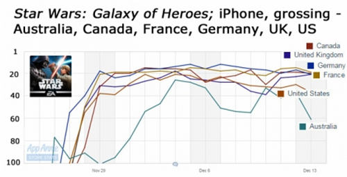 《星球大战:银河英雄》在澳大利亚、加拿大、法国、英国和美国iPhone应用畅销榜的排名走势