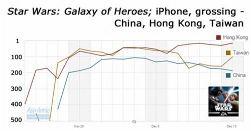 《星球大战:银河英雄》在中国大陆、中国香港和台湾地区iPhone应用畅销榜的排名走势