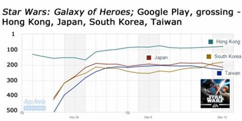 《星球大战:银河英雄》在中国香港、台湾地区、日本、韩国Google Play应用畅销榜的排名走势
