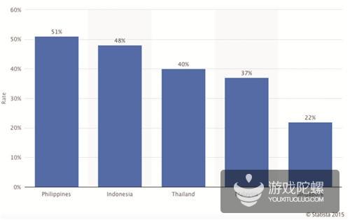 Yeahmobi数据:菲律宾移动游戏市场规模约1900万美元 策略、赛车、动作游戏是主流