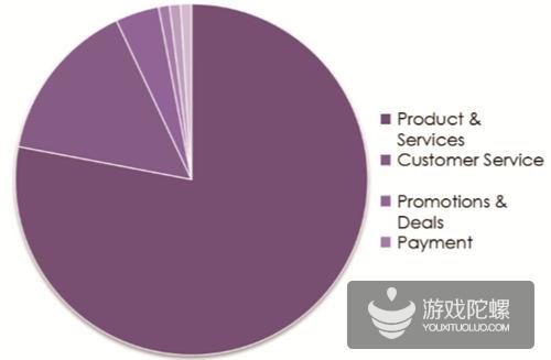 关于电商菲律宾网购者讨论最多的