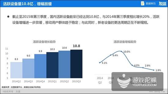 友盟2015年Q2、Q3互联网趋势报告:80后仍然是移动应用的生力军