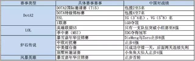 中国电竞的2015:资本利好与生态怪象,王思聪会扭转现状吗?