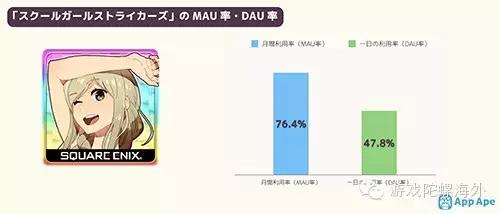 """日本""""美少女系""""手游:MAU均达80%左右,用户忠诚度高"""