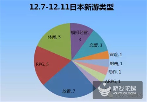 日本新游:放置类手游爆棚,IP作品数量增加但效果不明显