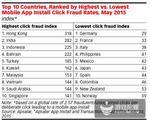 (2015年5月应用安装点击作假风险指数最高与最低的10个国家和地区)