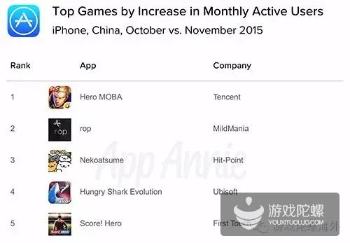 《王者荣耀》在中国 iPhone 游戏每月活跃用户数 (MAU) 增幅排行榜中排名首位。