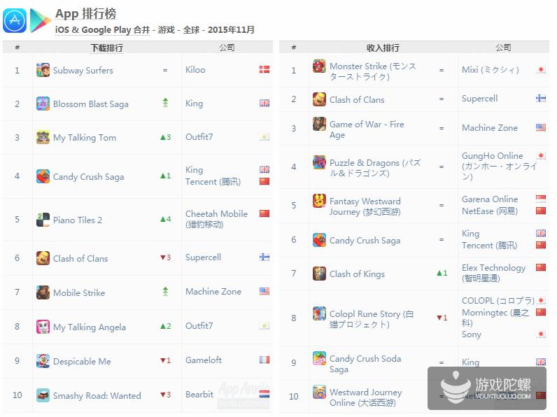App Annie 11月报告:收入固化下载剧变,《王者荣耀》App Store全球下载前3
