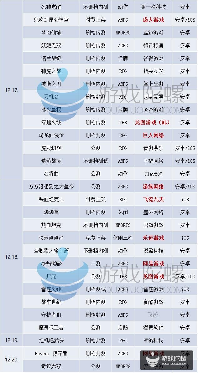 12/14-12/20新游表:网易要发4款 又一款正版穿越火线IP手游将上
