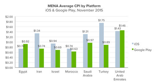中东北非地区手游产业概况:年收入近5亿美元 RPG增速快