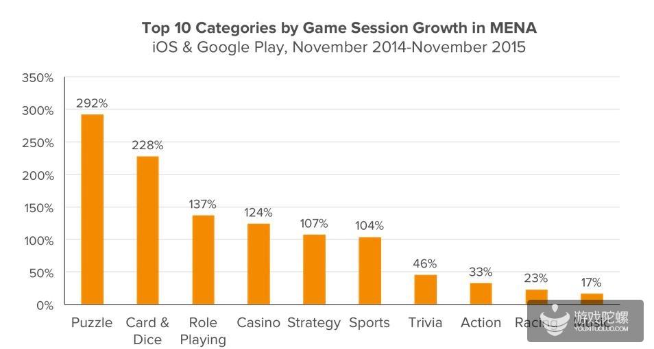 2014年11月-2015年11月,MENA地区用户游戏总时间最长的移动游戏类型TOP10