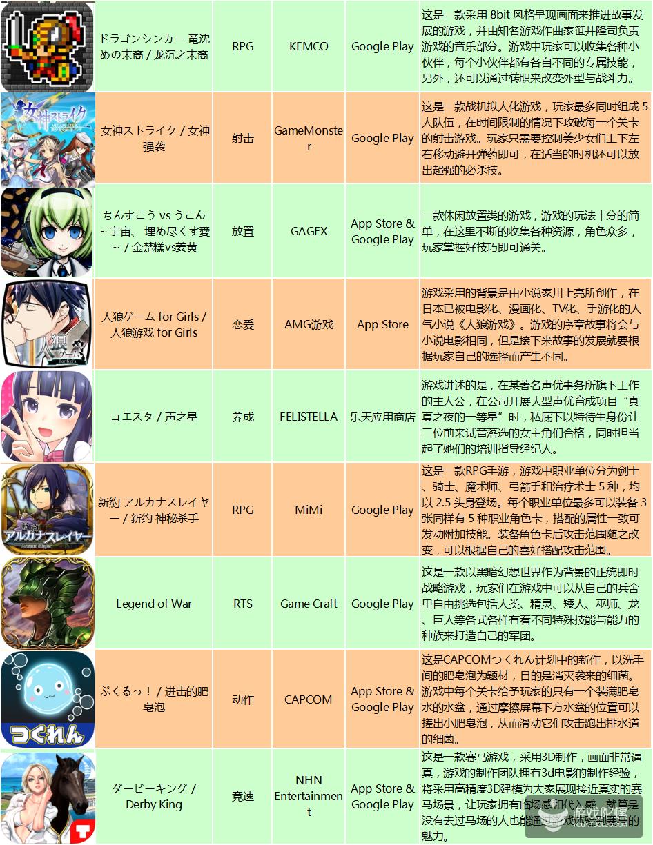 """日本新游:IP作品多为游戏改编,DMM""""舰娘""""之后""""社娘""""来袭?"""